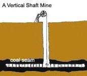 Shaft mine