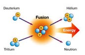 How Nuclear Fusion works