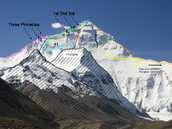 Stages of Climbing Mount Everest