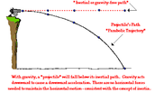 Three real world examples of projectile motion