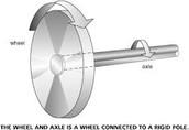 wheel nad axle