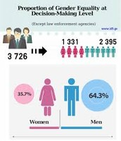 The distribution of men in power positions is not equal!