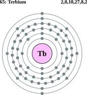 Terbium's Electron Cloud