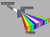 The definition of diffraction.
