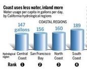 Coastal Water Usage
