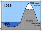 Above and Below sea level