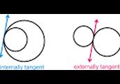internally and externally tangent