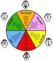 Negative ways to deal with anger/emotions