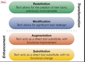 What is the SAMR Model?