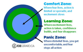 Teaching and Learning Growth Mindset: Training pupils to push back their comfort zones and into the learning zone.