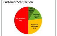 This is a customer Satisfaction pie chart.
