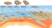 platentektoniek en endogene krachten