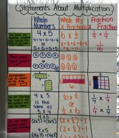 What We Know About Multiplication