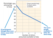 Failure to Seek Help declines as the number of people witnessing the situation increases