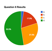 QUESTION 6 RESULTS