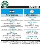 סטארבקס ישראל