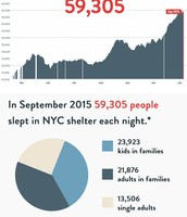 NYC population