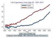 Canada's Life Expectancy