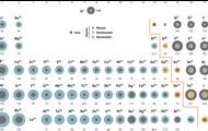 Periodic Table of Ionic Radii