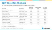Best Colleges at the moment