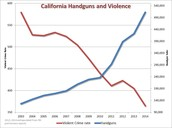 More gun control laws would reduce gun deaths