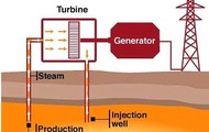 How to capture geothermal energy.