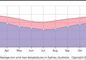 weather in australia