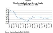 Canada's economics