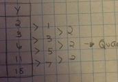 Quadratic Relation