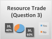 Resource Trade