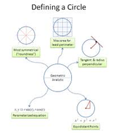 Writing equations given the general form of a circle.