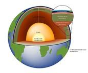 The Earths Core