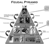 The Feudal Class System