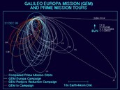 Galileo Europa Mission (GEM) And Prime Mission Tours