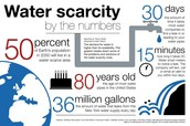 36 million gallons of water are leaking from New York water  supply.