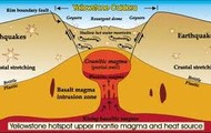Yellowstones Hot Spot