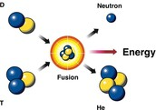 Nuclear Fusion Explained in Picture