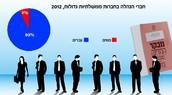 אחוזי הנשים והגברים המנהלים בשנת 2012