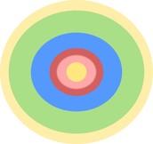 Centric Zone Model
