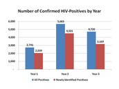 Number of Confirmed of HIV Poative by Year