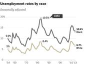 Black Employment 1954- 2013