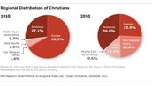 Pie Chart of Christianity in the world
