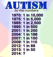 Autism rates for 1970-2013