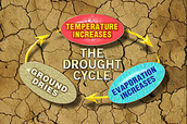 How droughts form