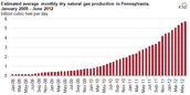 Natural Gas Production in Pennsylvania