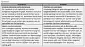 Voor- en nadelen van Facebook