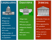 Powers of the federal government & 3 Branches