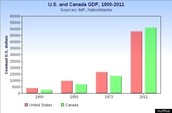 GDP for U.S. and Canada