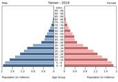 Yemen Population Structure Pyramid