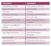 Qualities of an introvert and extrovert